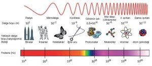 dalga boyu ve frekansları