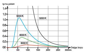 Kara cisim ışıması nedir? Konu anlatımı 3 – dalga boyu