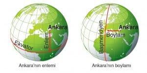 Coğrafi ve Astronomi Kon Düzenekleri 1