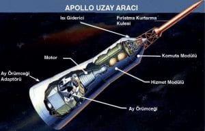 Uzay Çalışmalarında Kullanılan Araçlar 2