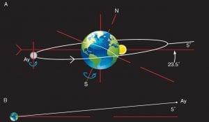 Ay'ın Görünür Hareketi 1