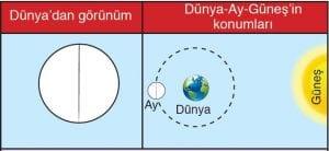 Ay'ın Görünür Hareketi 7