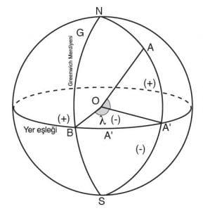 Güneş'in Eşlek Kon Sayıları 5