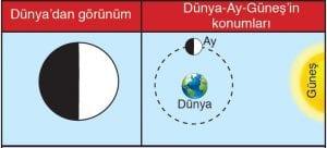 Ay'ın Görünür Hareketi 6
