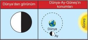 Ay'ın Görünür Hareketi 8