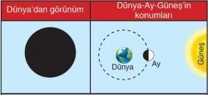 Ay'ın Görünür Hareketi 5