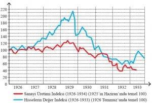 1929 Ekonomik Buhranı'nda ABD Borsası
