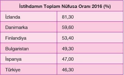 İstihdamın Toplam Nüfusa Oranı 2016 (%)