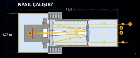 Hubble uzay teleskobu özellikleri - Hubble Teleskobu Nasıl Çalışır