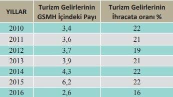 Turizm Gelirlerinin GSMH İçindeki Payı ve İhracata Oranı TÜİK, 2017