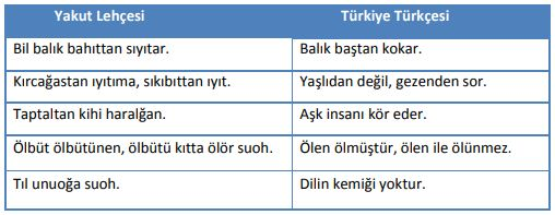 Yakut-Lehçesi-ve-Türkiye-Türkçesi-Karşılaştırma-dil-aileleri-grupları-ve-türleri